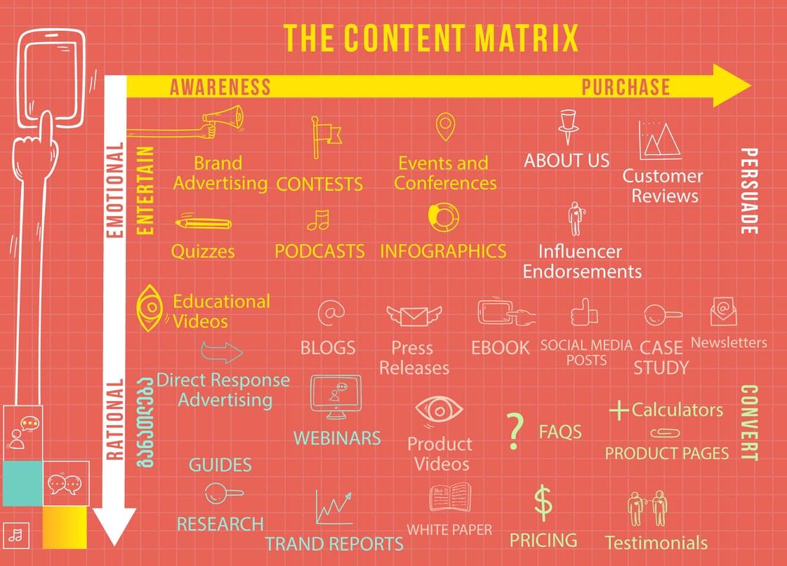 Content Marketing Matrix_clipart