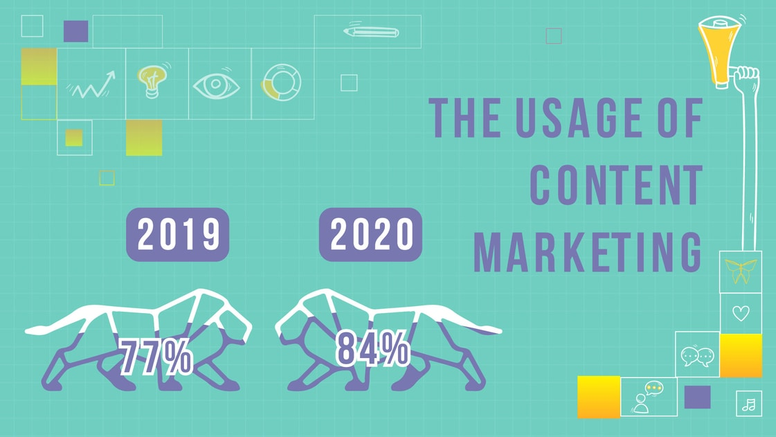 content marketing chart CLP