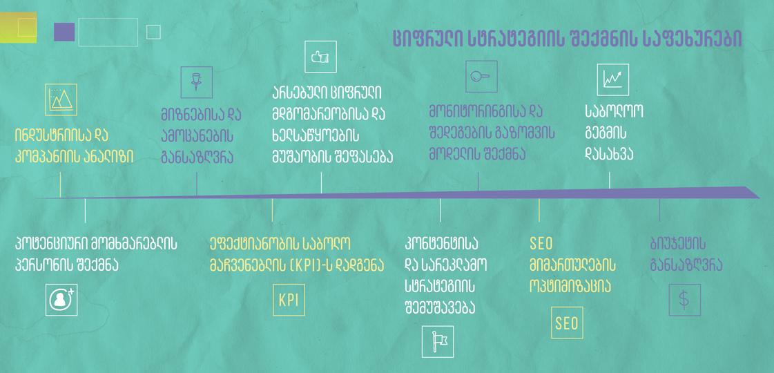 ციფრული მარკეტინგული სტრატეგიის შექმნა