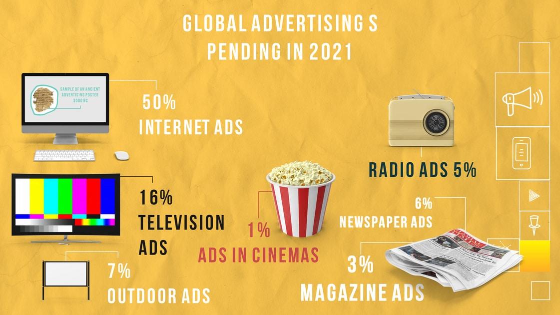 Global Advertising in 2021_CLP